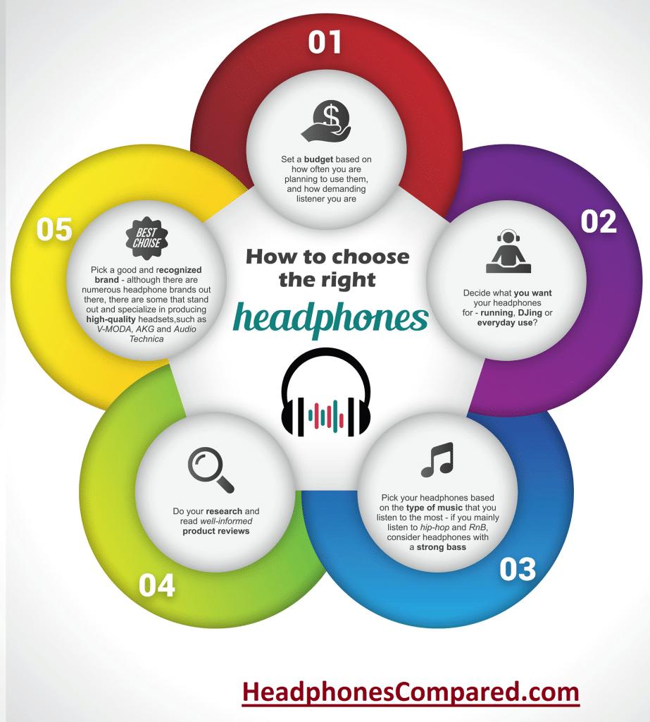 how_to_choose_headphones_infographic 1