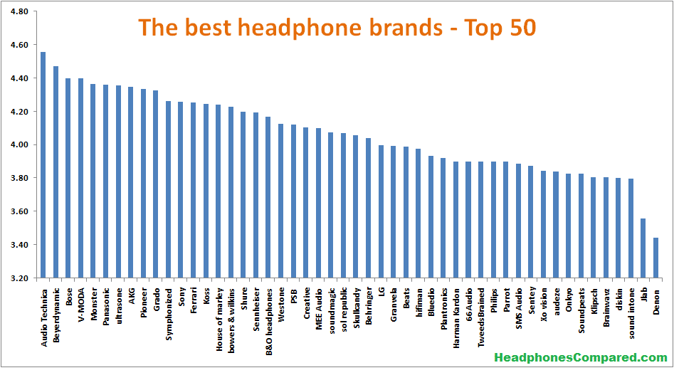50 Headphone Brands ranked from best to worst - based on more than 500,000 customer reviews