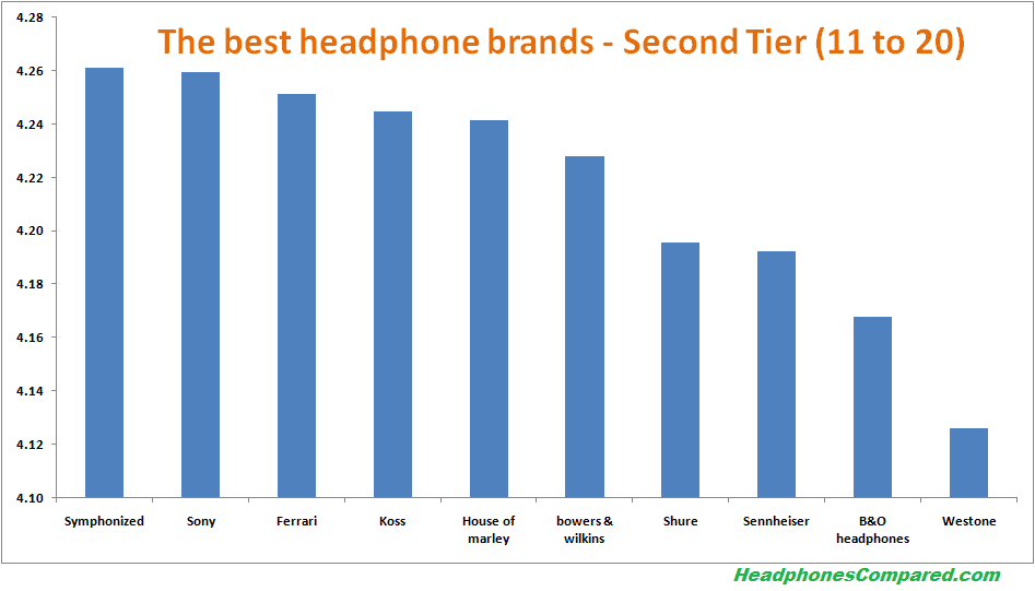second tier best headphone brands v1