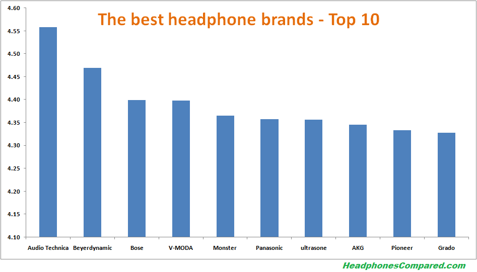 top 10 headphone brands v1