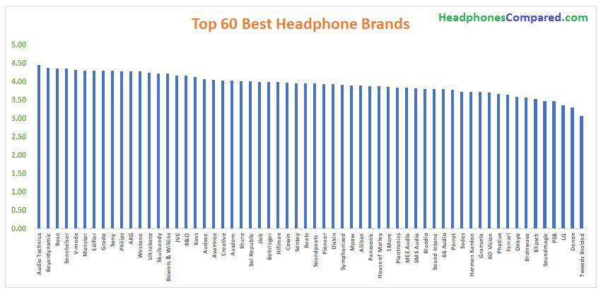 top 60 best headphone brands